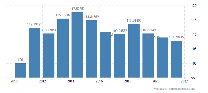 paraguay real effective exchange rate index 2000  100 wb data