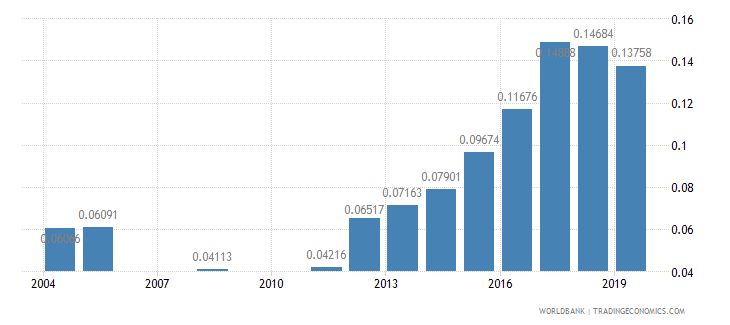 paraguay research and development expenditure percent of gdp wb data