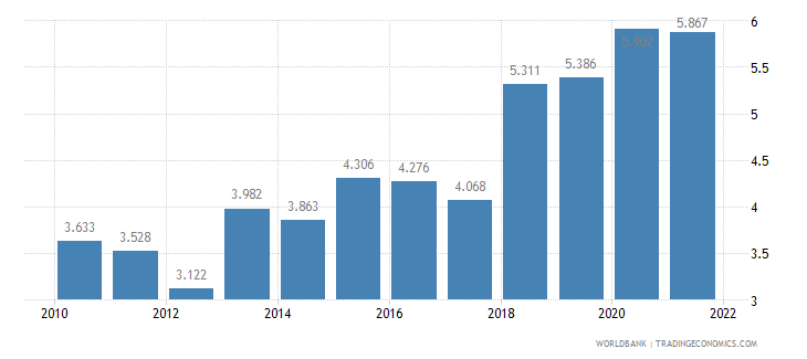 paraguay unemployment male percent of male labor force wb data