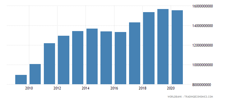 peru agriculture value added us dollar wb data