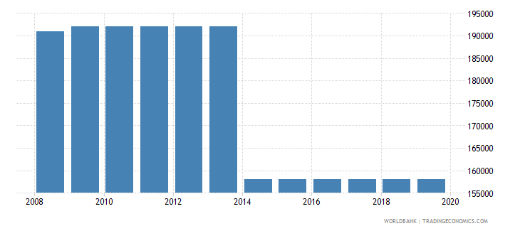 peru armed forces personnel total wb data