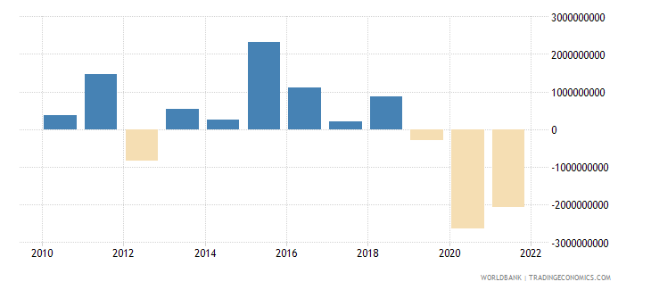 peru changes in inventories us dollar wb data