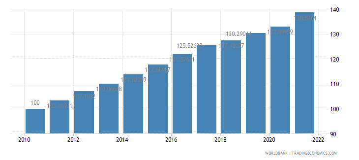 peru consumer price index 2005  100 wb data