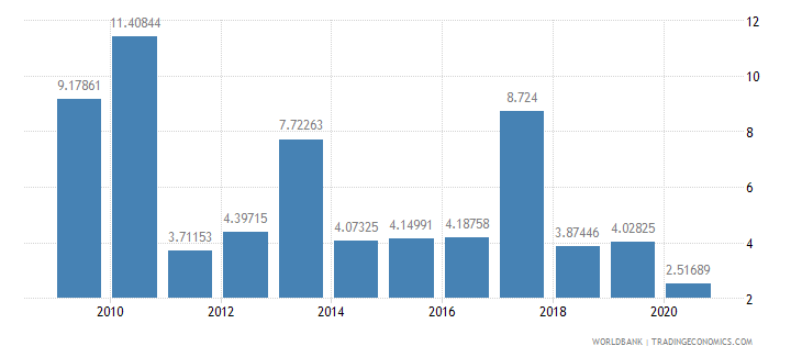 peru debt service ppg and imf only percent of exports excluding workers remittances wb data