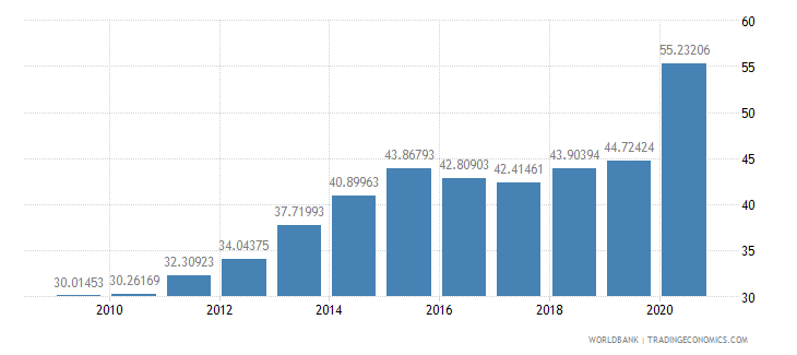 peru domestic credit to private sector percent of gdp wb data