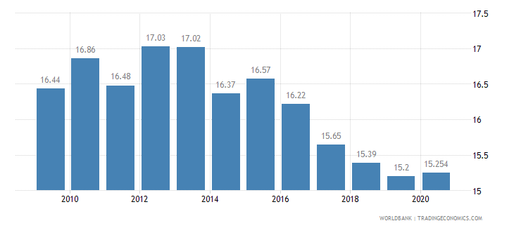 peru employment in industry percent of total employment wb data