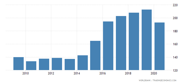 peru export volume index 2000  100 wb data