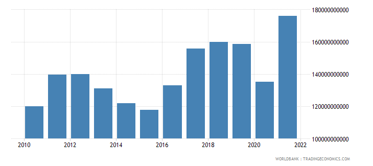peru exports as a capacity to import constant lcu wb data