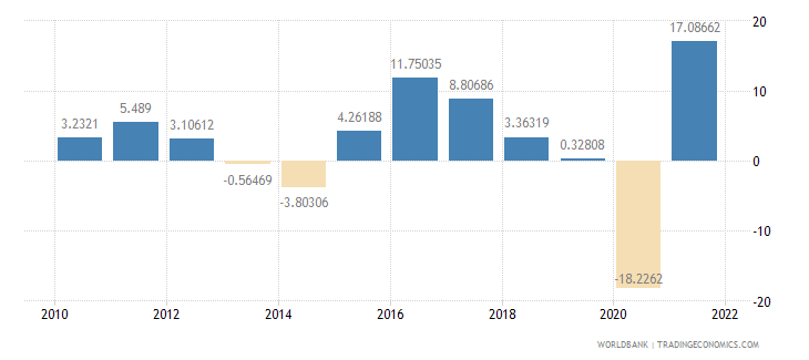 peru exports of goods and services annual percent growth wb data
