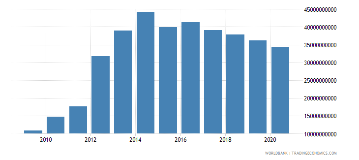 peru external debt stocks private nonguaranteed png dod us dollar wb data