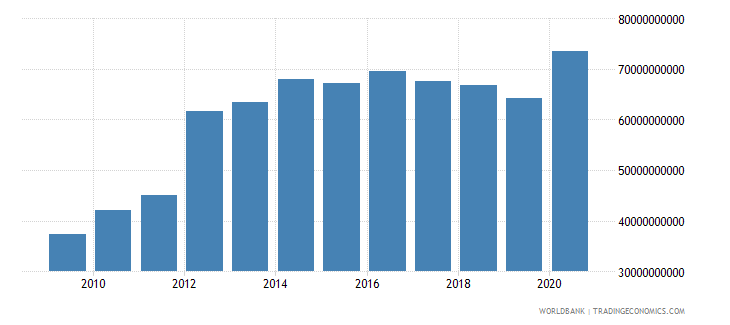 peru external debt stocks total dod us dollar wb data