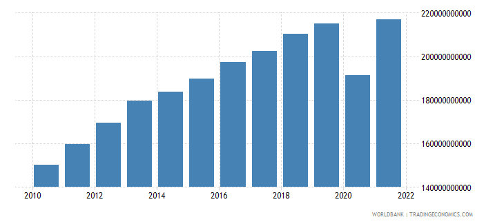 peru gdp constant 2000 us dollar wb data