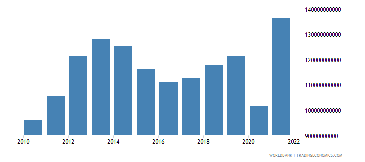 peru gross fixed capital formation constant lcu wb data