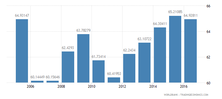 peru household final consumption expenditure etc percent of gdp wb data