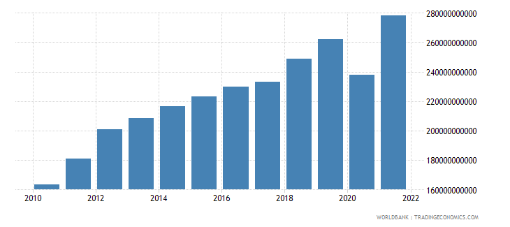 peru household final consumption expenditure ppp us dollar wb data