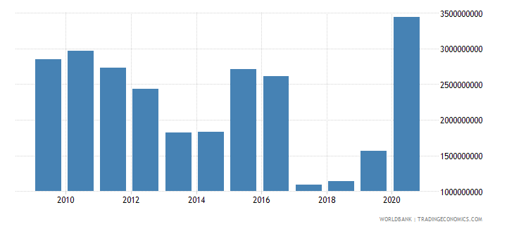 peru ibrd loans and ida credits dod us dollar wb data