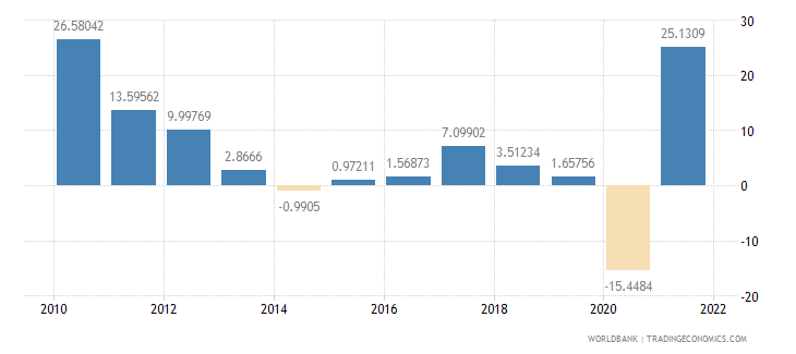 peru imports of goods and services annual percent growth wb data