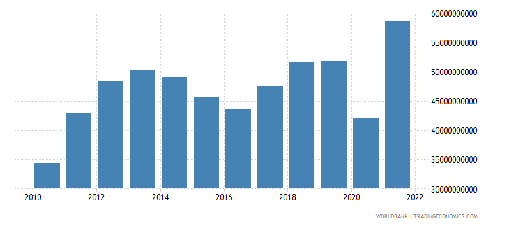 peru imports of goods and services bop us dollar wb data