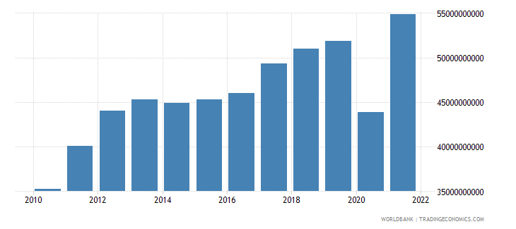 peru imports of goods and services constant 2000 us dollar wb data
