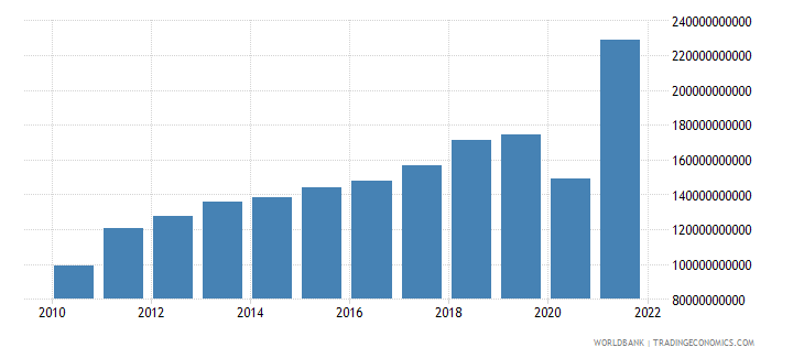 peru imports of goods and services current lcu wb data
