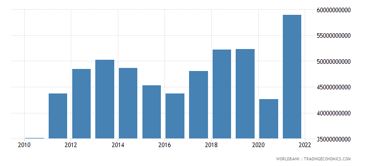 peru imports of goods and services us dollar wb data