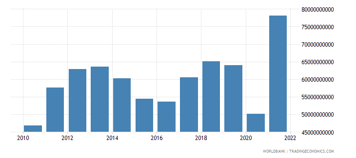peru imports of goods services and income bop us dollar wb data