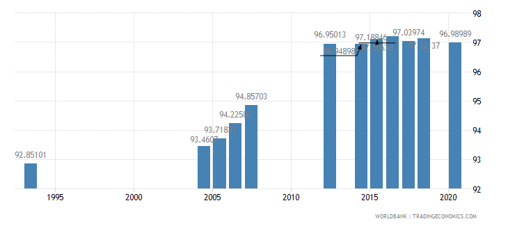 peru literacy rate adult male percent of males ages 15 and above wb data