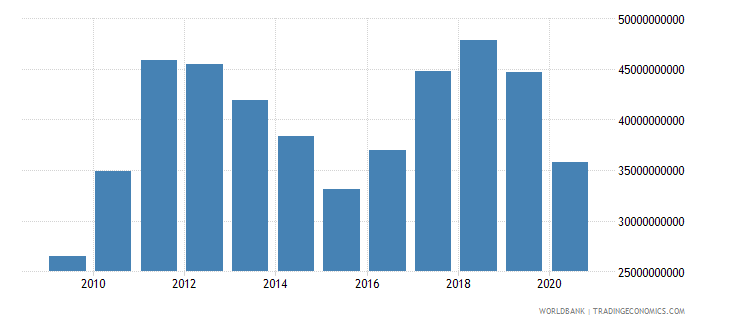 peru merchandise exports by the reporting economy us dollar wb data