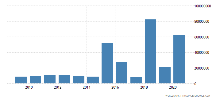 peru net bilateral aid flows from dac donors france us dollar wb data