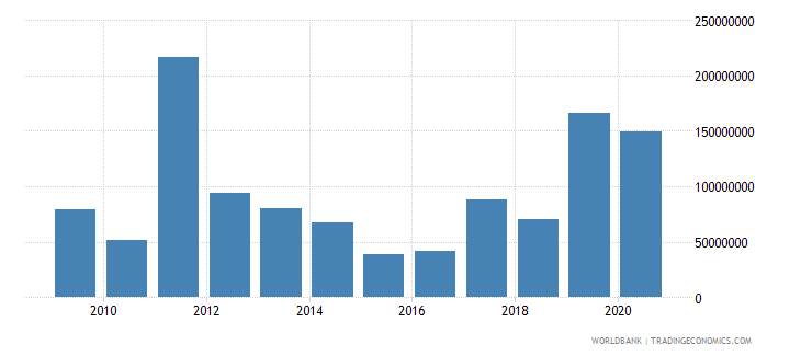 peru net bilateral aid flows from dac donors germany us dollar wb data