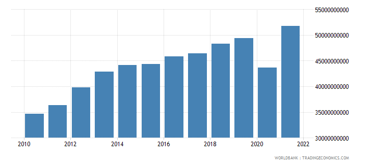 peru net taxes on products constant lcu wb data