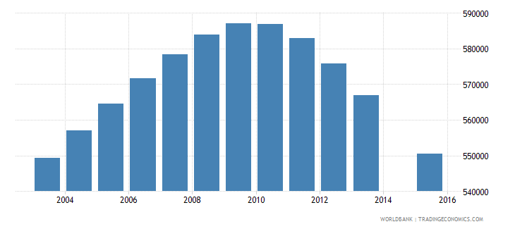 peru population age 16 total wb data