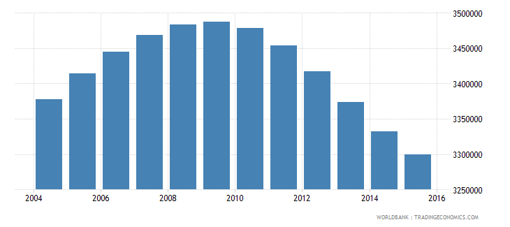 peru population ages 13 18 total wb data
