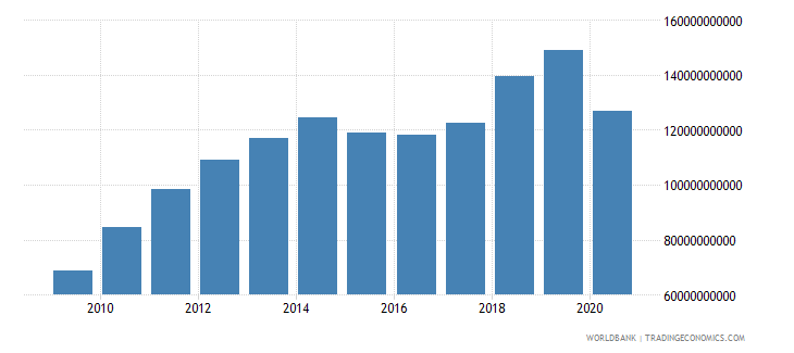 peru revenue excluding grants current lcu wb data
