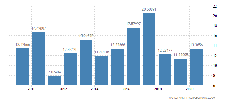 peru total debt service percent of exports of goods services and income wb data