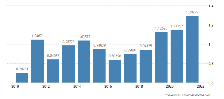 philippines agricultural raw materials exports percent of merchandise exports wb data