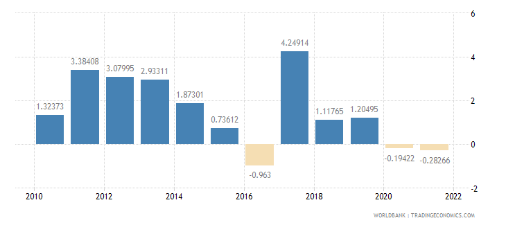 philippines agriculture value added annual percent growth wb data