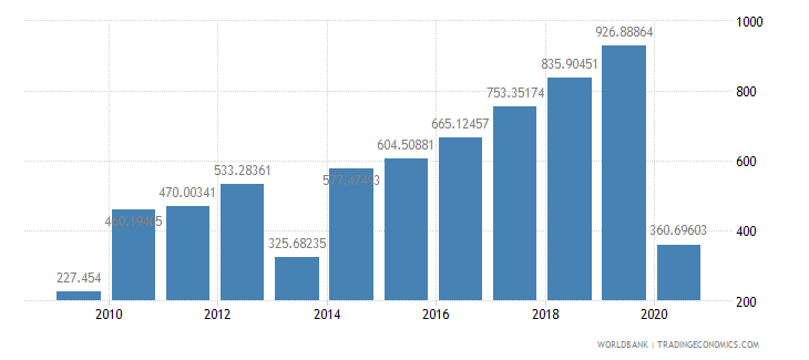 philippines air transport freight million ton km wb data