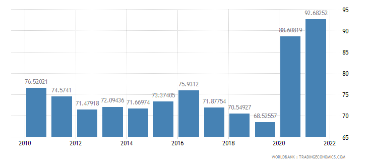 philippines communications computer etc percent of service exports bop wb data