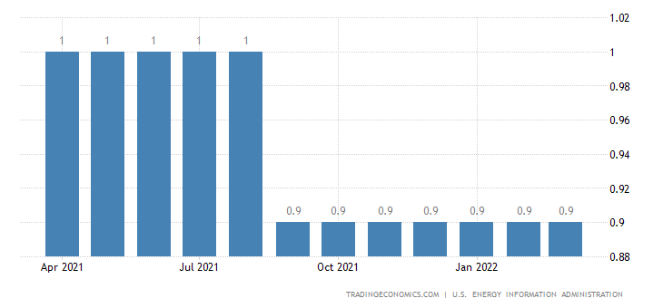 Philippines Crude Oil Production