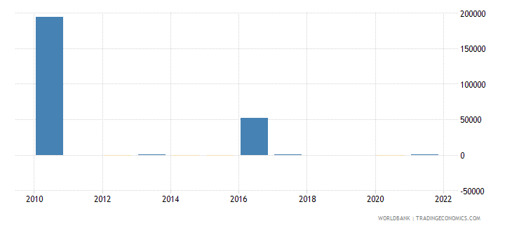 philippines discrepancy in expenditure estimate of gdp constant lcu wb data
