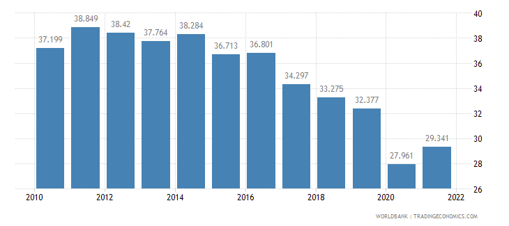 philippines employment to population ratio ages 15 24 total percent wb data
