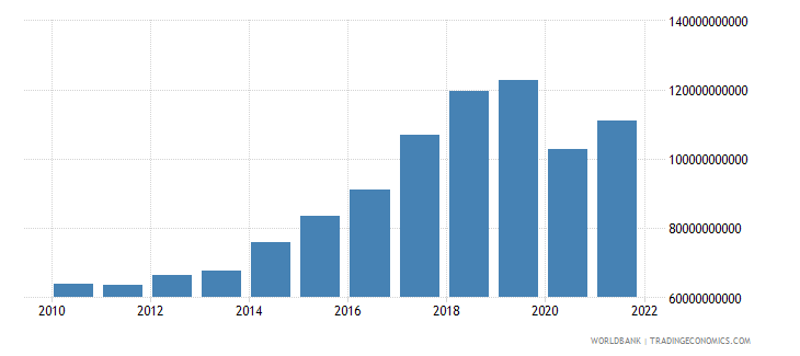 philippines exports of goods and services constant 2000 us dollar wb data