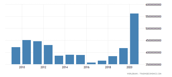 philippines external debt stocks public and publicly guaranteed ppg dod us dollar wb data