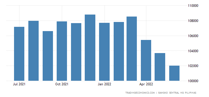 Philippines Foreign Exchange Reserves