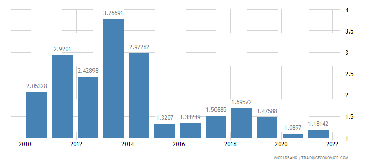 philippines fuel exports percent of merchandise exports wb data