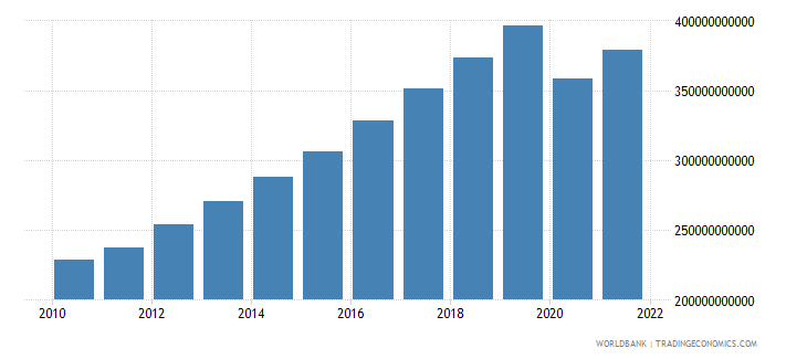 philippines gdp constant 2000 us dollar wb data