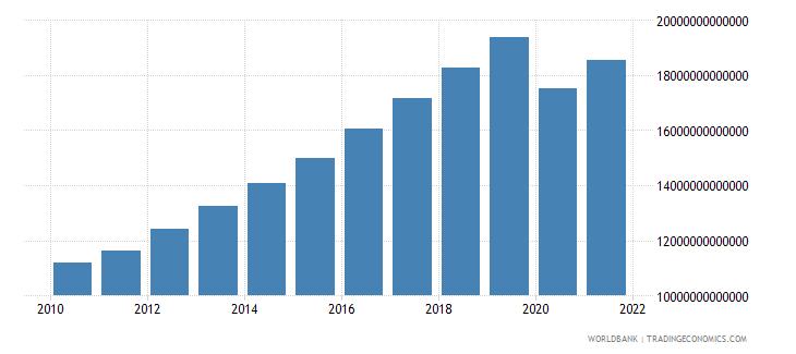 philippines gdp constant lcu wb data