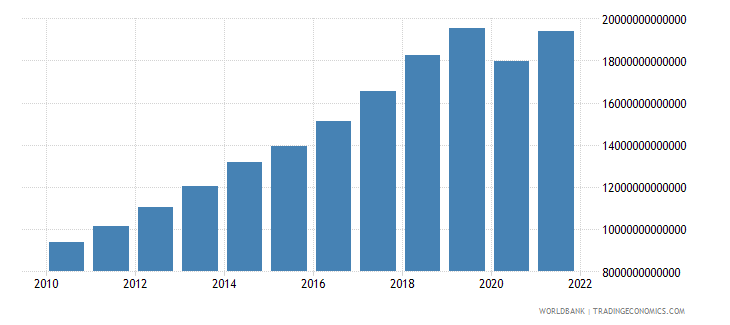 philippines gdp current lcu wb data
