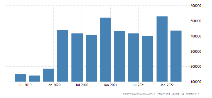 Philippines GDP From Agriculture